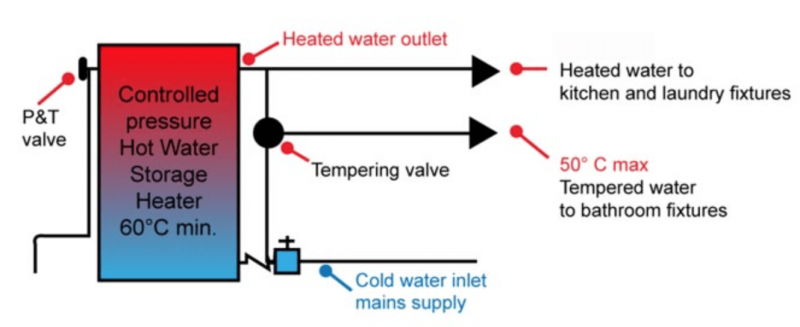 Tempering Valve Hot Water Problem